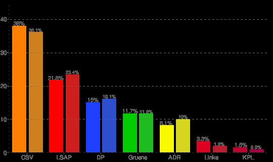 Amtliches Endergebnis der Prlamentswahl 2009 (2004)