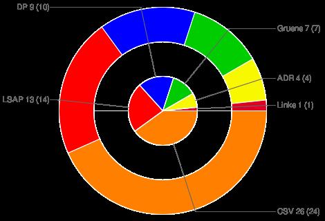 Sitzverteilung im Parlament 2009 (2004)